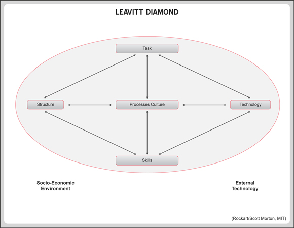 Leavitt Diamond