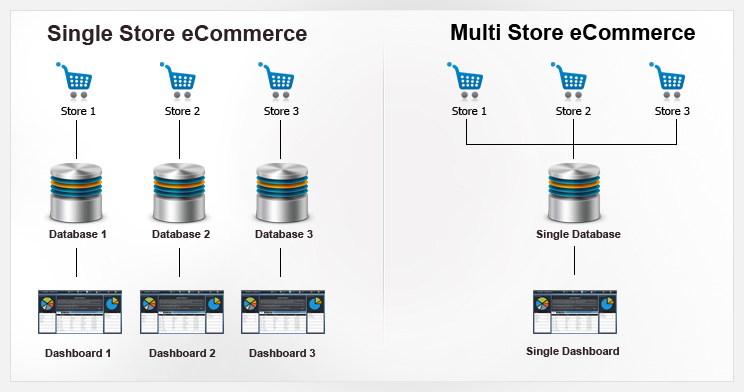 Single-Store and Multi-Store eCommerce: A Comparison