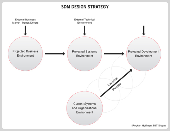 SDM Design Strategy