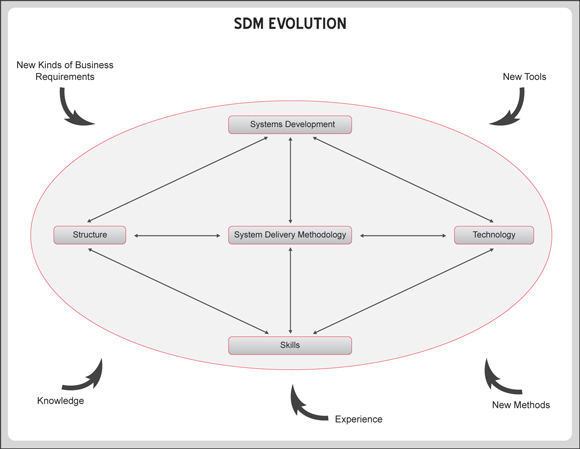 SDM Evolution
